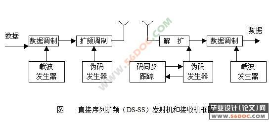 工业设计内部电路方面叫:微电子,或者电子 手机的设计与制造过程 手机