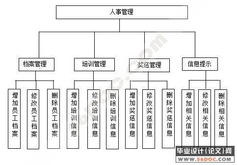 人事管理系统图片素材