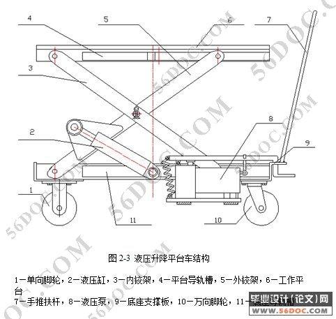 滚轮式脚踏式液压升降平台车设计机械毕业设计论文图片