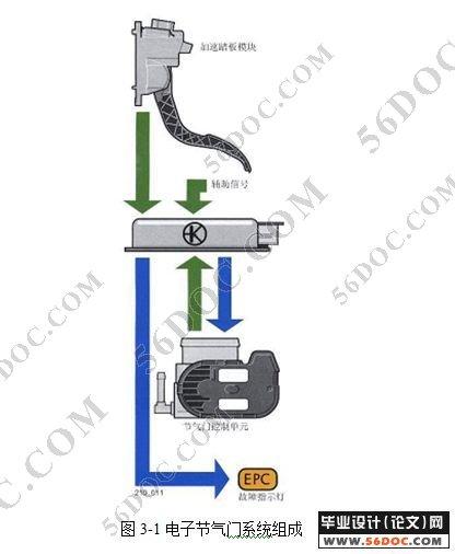 电子节气门结构与故障分析与排除 高清图片