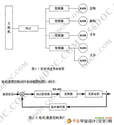 基于plc的电机调速系统设计