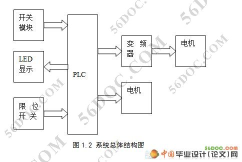 基于plc的多级传送带控制系统