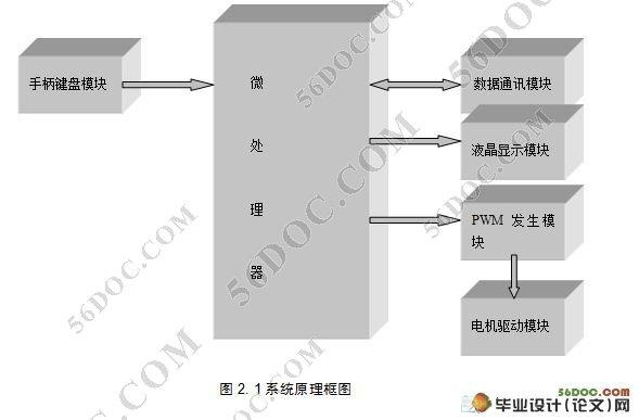 有线遥控机器车系统硬件设计 附电路图,原理图,pcb板图