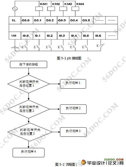 花样喷泉的plc控制系统设计毕业设计