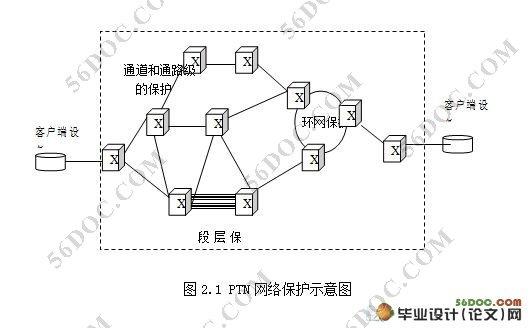 电路传输和分组传输