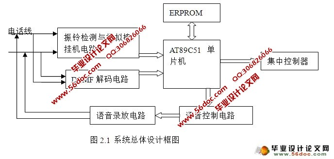 基于pstn与dtmf的家用电器远程控制系统