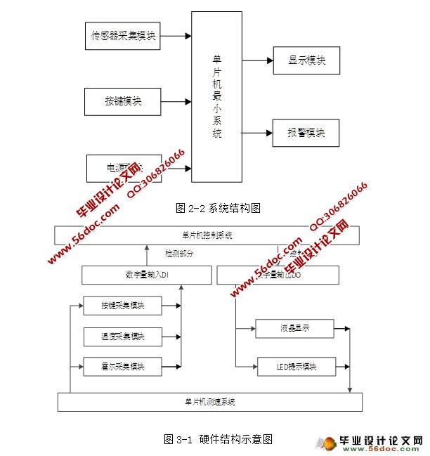 测速控制系统的设计ppt图1) 做个基于单片机的心率计,需要什么电路答