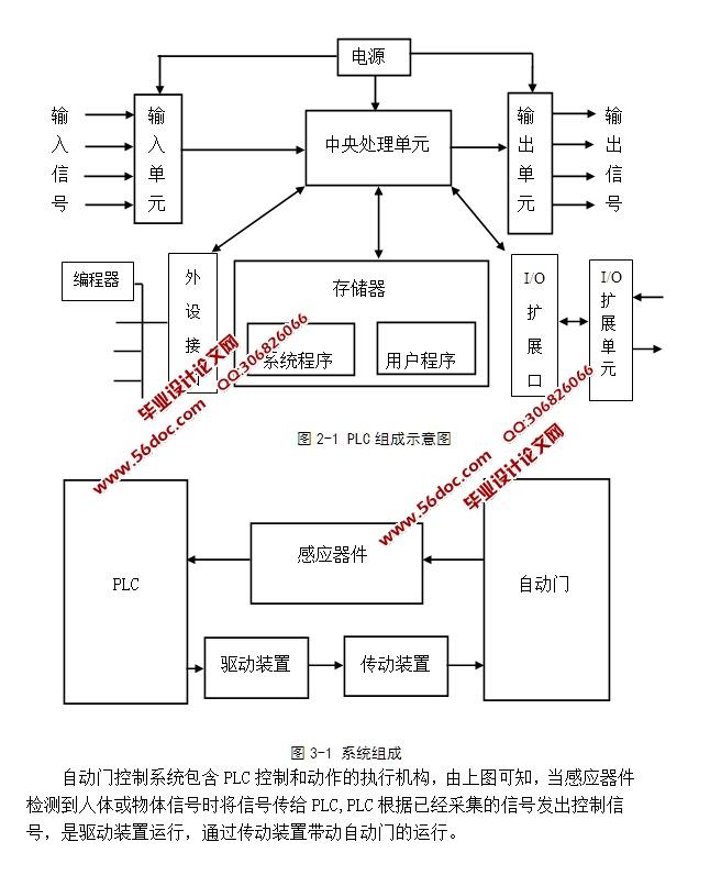 基于PLC的自动门控制系统设计(含梯形图)