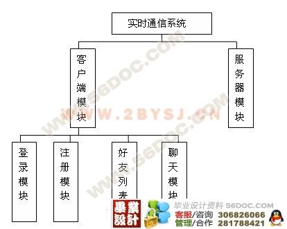 qq 开发/4系统的运行环境操作系统:Window XP; CPU:P4 2.3GHZ 内存:...