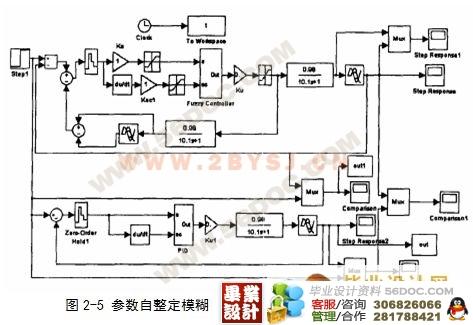 基于单片机的电炉温度控制系统设计